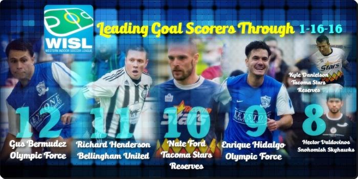 leading_scorers_Jan_16.jpg