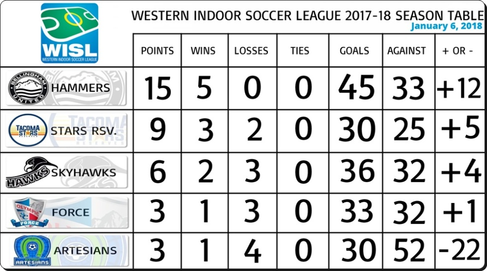 table 1-6-2018
